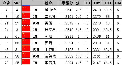 国象超快棋世锦赛 中国男棋手形成集团军冲击巅峰