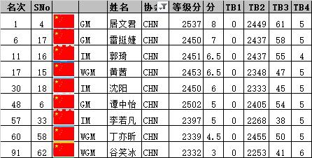 国象快棋世锦赛第2日 王皓第四居文君继续领跑