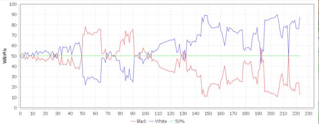 AI视角胜率行势图
