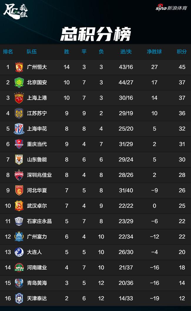 积分制算中超:苏宁总榜居第4位 2阶段1队比恒大高