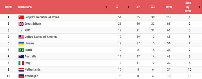 中国代表团在东京残奥会第6比赛日共获得8金6银1铜,总共15枚奖牌,继续稳居奖牌榜和金牌榜榜首。