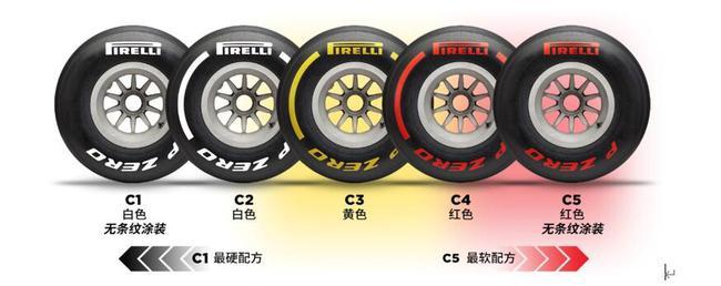 如何在测试中区分五款配方轮胎