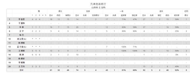 朱婷16分成功率近六成 上海女排联赛不败金身告破