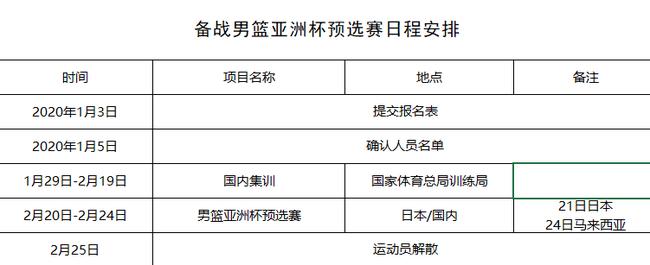 篮协邀请CBA俱乐部推荐运动员备战男篮亚预赛