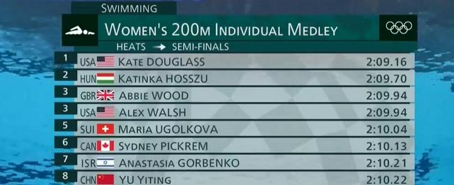 女200混预赛余依婷第八晋级 霍斯祖第二宝刀不老