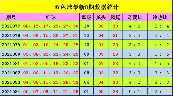 085期宋大江双色球预测奖号:大复式号码参考