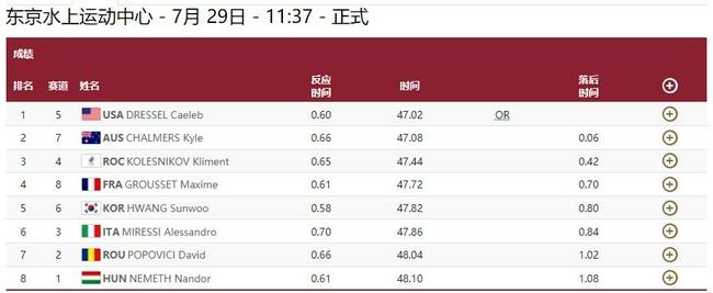 男100自决赛德雷塞尔夺冠破纪录 上届冠军摘银