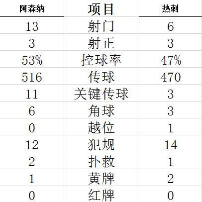 【博狗扑克】英超-拉梅拉神球+红牌 阿森纳德比战2-1逆转热刺