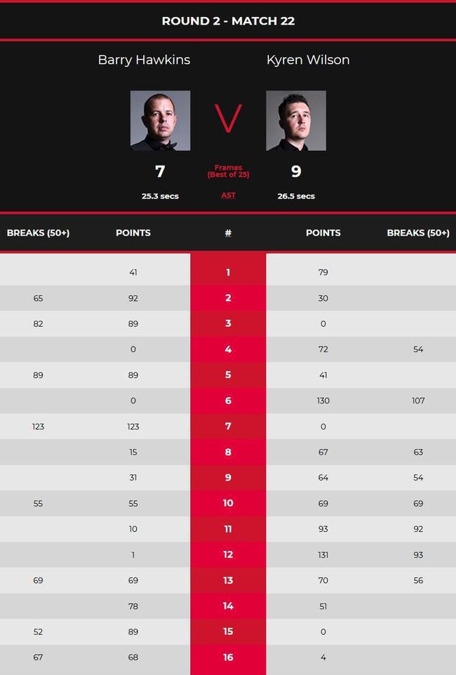 世锦赛K-威尔逊6杆50+连胜6局 9-7暂时领先霍金斯