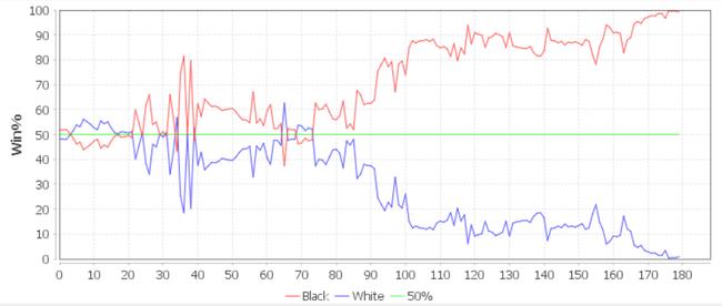 AI视角:时越(红线)VS范廷钰(蓝线)胜率走势