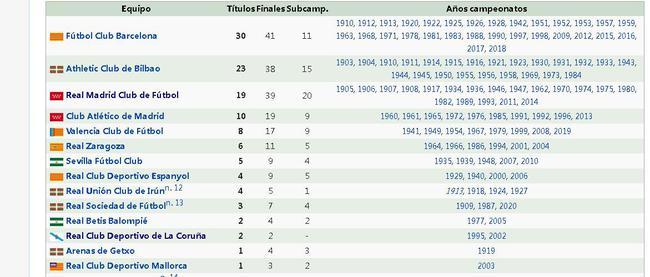 国王杯冠军排行榜:巴萨遥遥领先  皇马没排到第二