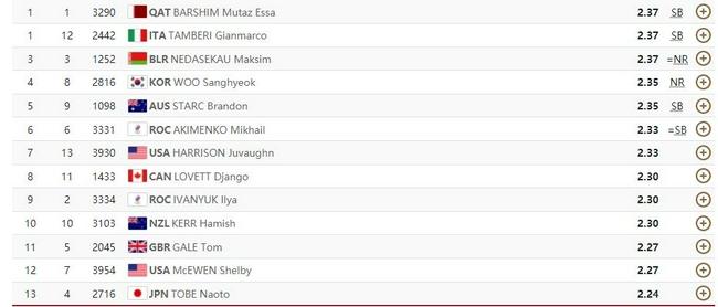 同为2米37 男跳高决赛卡塔尔意大利选手并列冠军