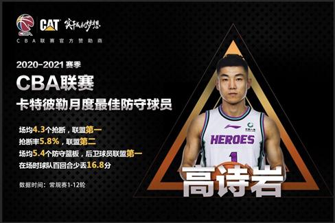 本赛季CBA第一阶段完毕,山东西王男篮百回合失分107.3分
