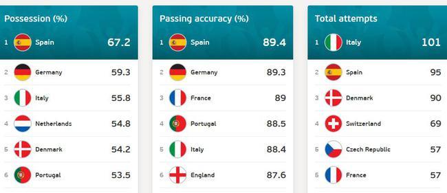 西班牙的各项数据都很好看