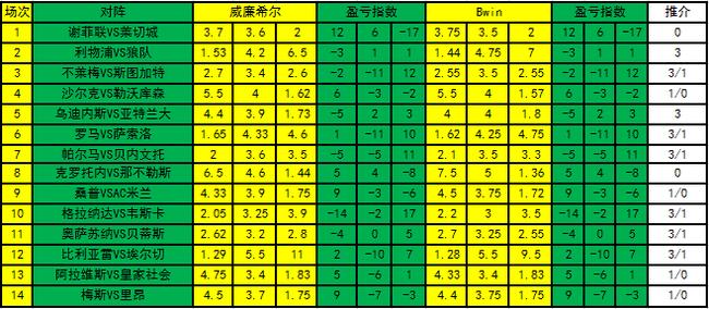 [新浪彩票]足彩20075期盈亏指数:勒沃库森需防平