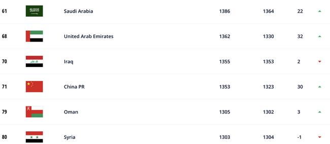 国际足联最新世界排名:中国升6位世界第71 亚洲第9