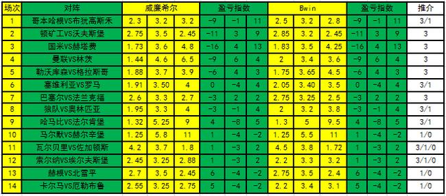 [新浪彩票]足彩20020期盈亏指数:狼队主场不败