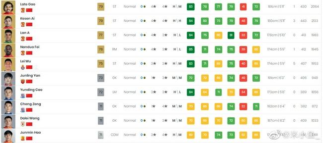 FIFA22中国球员能力值:入籍4将包揽前四 武磊第五!