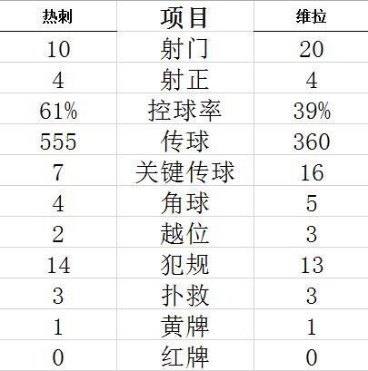 【博狗体育】英超-雷吉隆离奇乌龙 热刺主场1-2惨遭维拉逆转