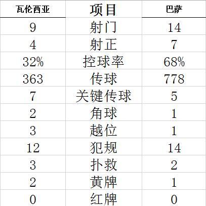 【博狗扑克】西甲-梅西双响 格子进球 巴萨3-2逆转距榜首2分