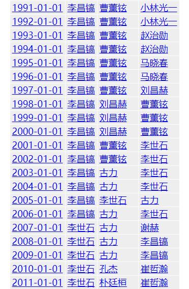 "goratings世界围棋等级分中的""棋手历史排名"""