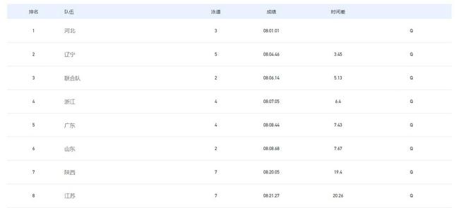 全运女子4乘200自预赛河北队第一 奥运冠军队第三
