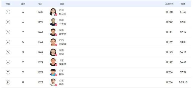 全运女400米决赛杨会珍冲刺夺连冠 赛后爬不起来