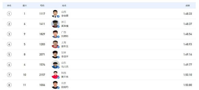 全运男800米李俊霖惨烈夺冠 冠亚军全部摔倒过线