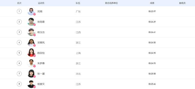 全运女50自刘湘超亚洲纪录成功卫冕 张雨霏夺银