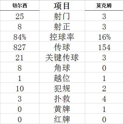 【博狗体育】足总杯-维尔纳哈弗茨破荒 寿星世界波 切尔西4-0