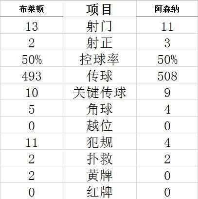 英超-神兵替补21秒破门 阿森纳连胜 利兹5-0大捷