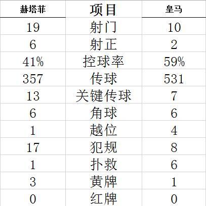 【博狗体育】西甲-库尔图瓦接连救险 皇马残阵客平距榜首3分