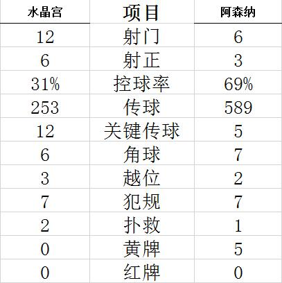 【博狗扑克】英超-佩佩梅开二度 新秀破门 阿森纳3-1力夺4连胜
