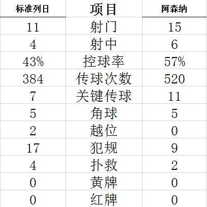 中国竞彩网葡超谍报:里斯本竞技主场斩获6连胜
