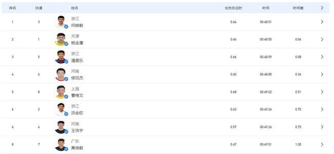 中国男子百自现重大突破 新亚洲纪录预备走一个!