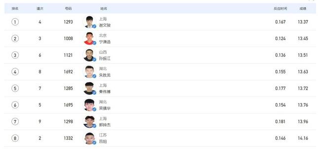 全运男子110米栏决赛谢文骏摘金 达成全运三连冠
