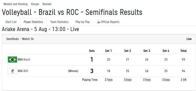 俄奥委会男排3-1逆袭巴西 时隔9年再进奥运决赛