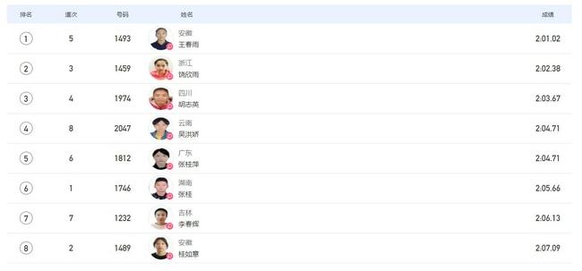 全运女子800米决赛王春雨轻松两连冠 饶欣雨摘银