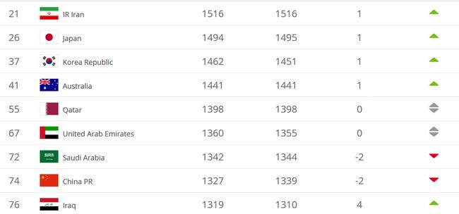 國足4月份的世界排名