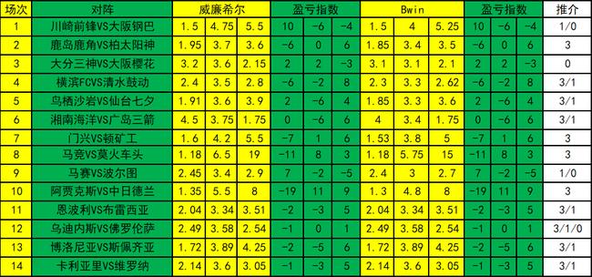 [新浪彩票]足彩20068期盈亏指数:鹿岛值得高看