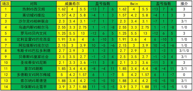 [新浪彩票]足彩20045期盈亏指数:圣埃蒂安博主胜