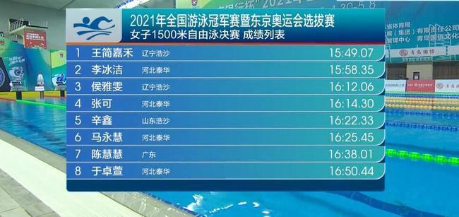 冠军赛王简嘉禾1500自夺冠 李冰洁连场作战摘银