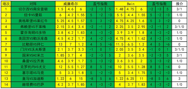 [新浪彩票]足彩20044期盈亏指数:德比战看好国米