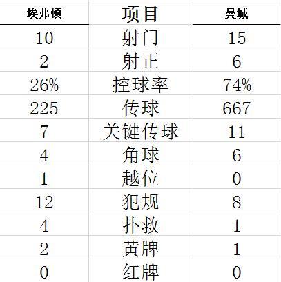 【博狗扑克】足总杯-京多安德布劳内进球 曼城2-0客胜晋级四强