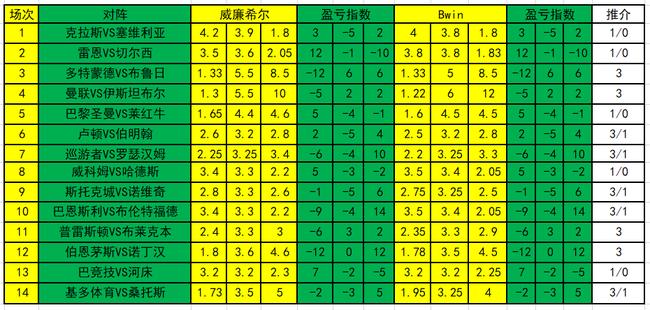 [新浪彩票]足彩20067期盈亏指数:莱红牛全身而退