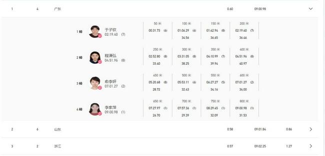 游泳新项目4乘200混首秀 广东队喜提初代全国纪录