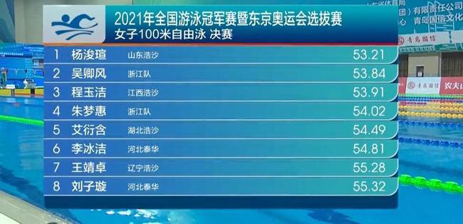 冠军赛女100自决赛杨浚瑄封后 前四名均超奥运A标