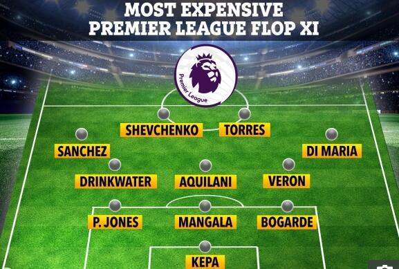 英超史上最贵水货11人阵容:切尔西+曼联共9人