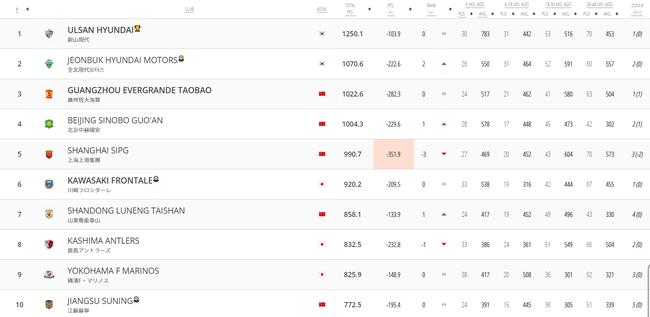 北京时间1月9日,soccer-cjkv发布最新一期的东亚俱乐部排名