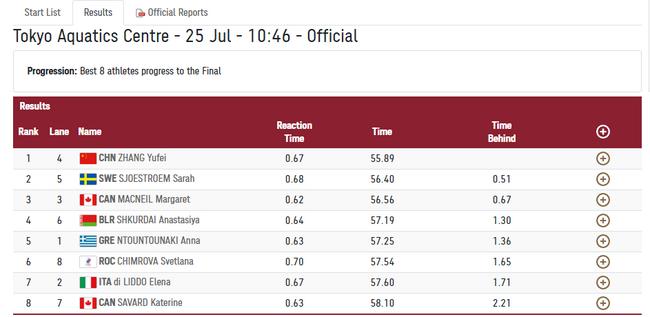 100米蝶泳半决赛张雨霏55秒89 排名第一晋级决赛